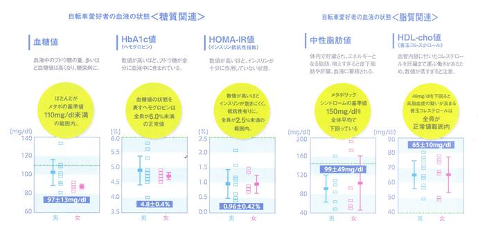 自転車愛好者が健康な理由・データ2